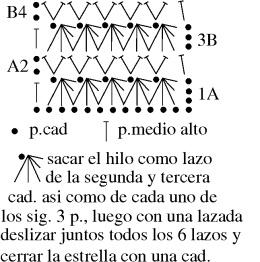Gráfico del punto empleado para campera verde a crochet