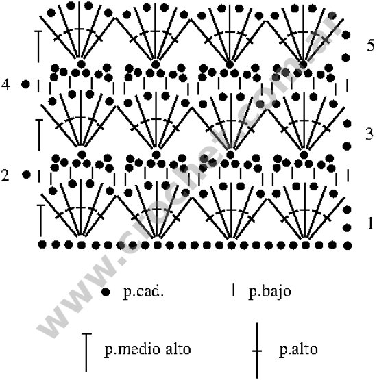 Gráfico del tejido a crochet de Rocío